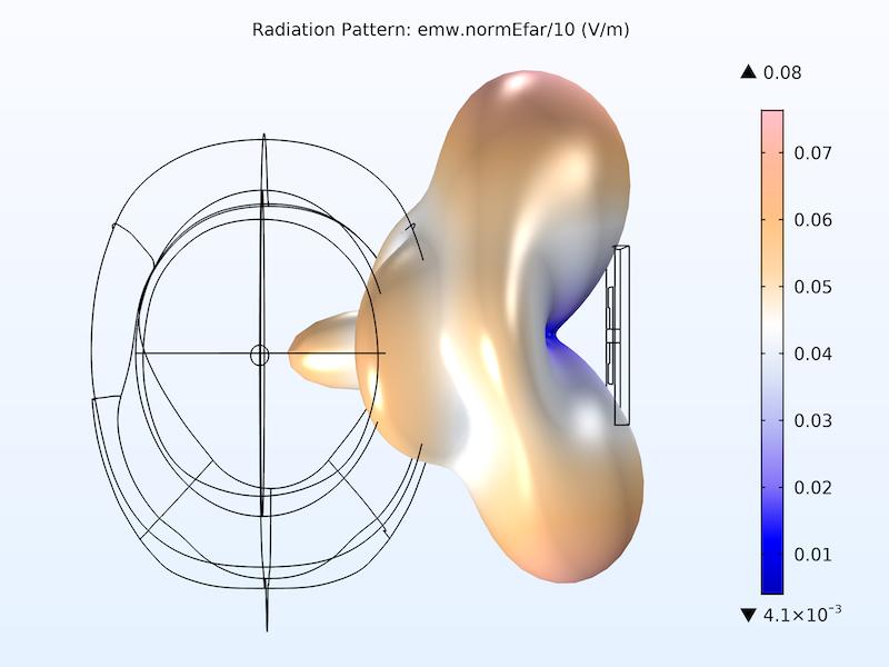 仿真结果显示了3D微带贴片天线的远场辐射方向图(右)。