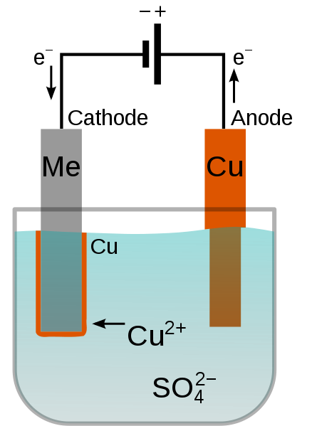 A schematic of the main operating principles of a chemical electroplating process.