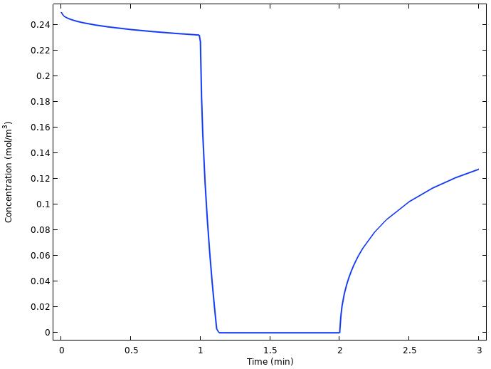 柠檬电极在铜电极上的平均浓度图。