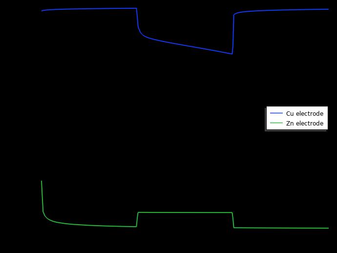 该图比较了优化的柠檬电池设计的电极电位。