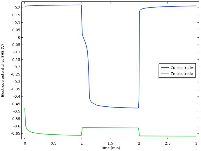 该图比较了柠檬电池的铜和锌电极的电极电位。