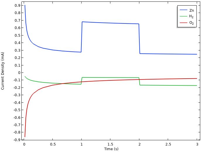 柠檬电池模型负极上的集成局部电流密度图。