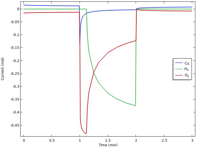 柠檬电池模型正电极上的集成局部电流密度图。