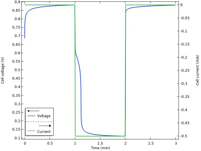 在COMSOL Multiphysics 中建模的柠檬电池的电压和电流图。