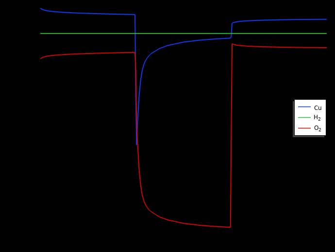 优化的柠檬电池模型的正极反应电流图。
