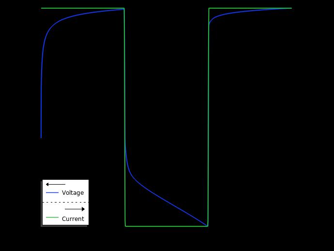 优化的柠檬电池设计的电压和电流图。