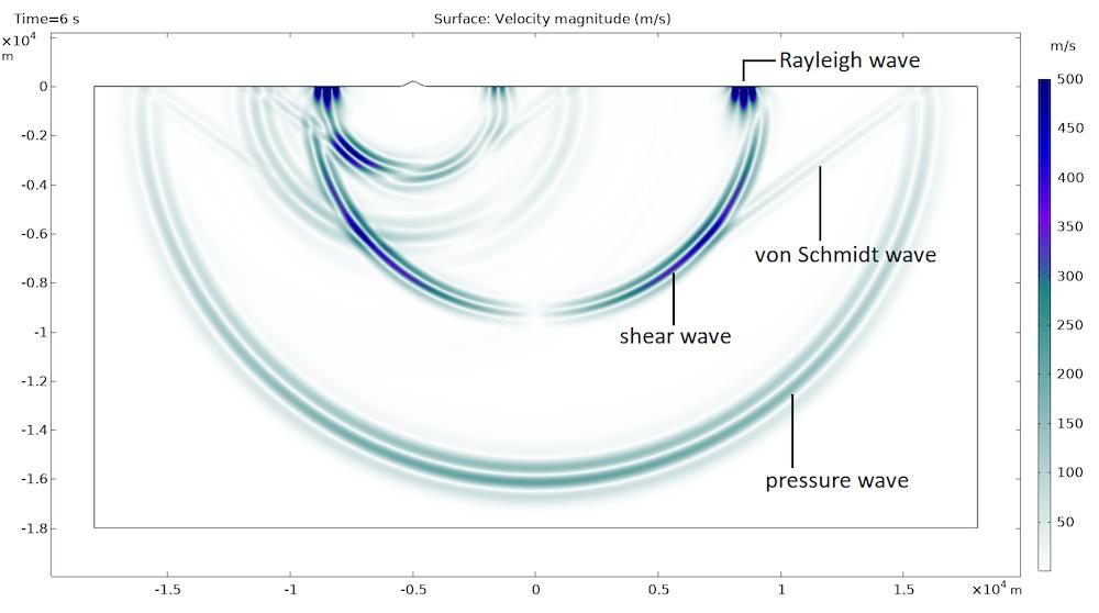 地震后的震动模型,显示了四种不同的波传播。
