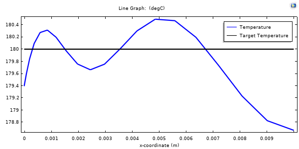 A plot comparing the temperature to the target temperature of the material slab at the final time in the simulation.