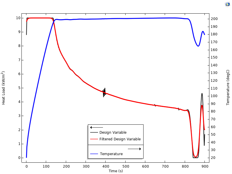 A graph plotting the results for design variable, filtered design variable, and temperature.