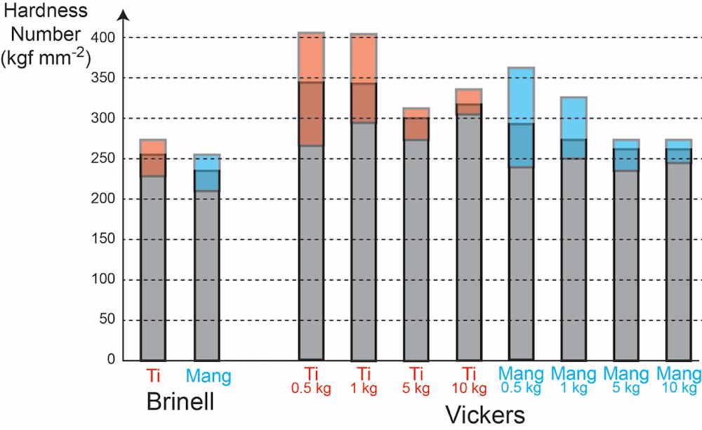 基于不同压痕测试的压痕直径数据显示两种合金硬度值的条形图。