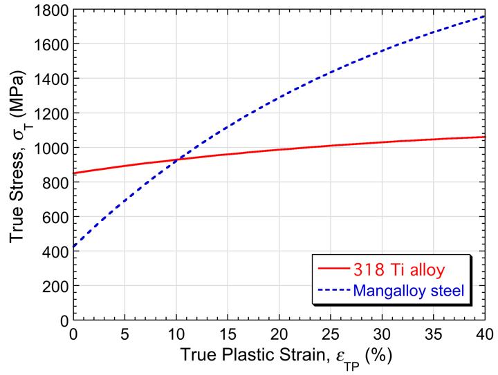 该图绘制了用于硬度测试的两种不同合金材料 318 Ti 和 Mangalloy 的应力-应变曲线。