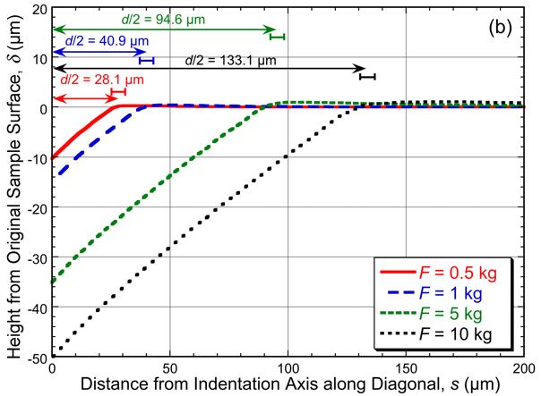 该图显示了在 Vickers 压痕测试中承受4种不同载荷的 Mangalloy 材料的残余压痕轮廓。