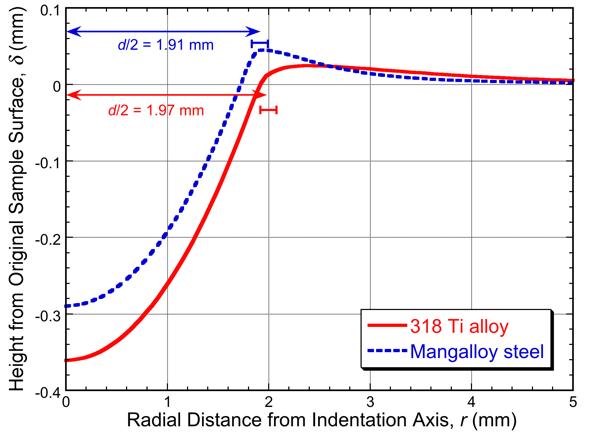两种合金在布氏压痕测试后的残余压痕曲线图