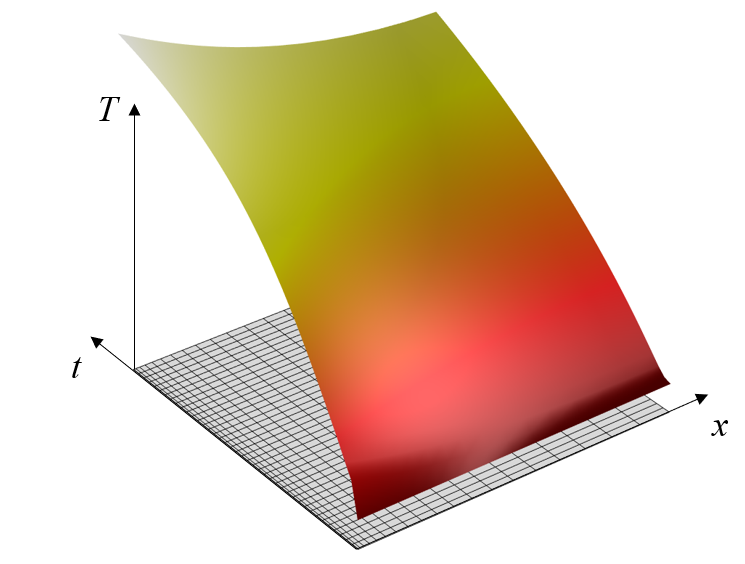 2D simulation results for the transient heating in a 1D material slab model, as well as the mesh.