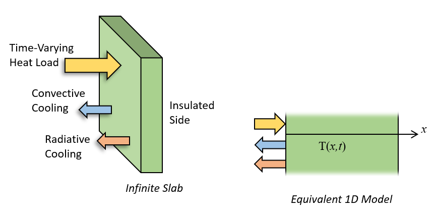 An illustration showing how transient heating problem can be reduced to a 1D model.