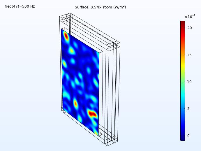 仿真结果显示了 500Hz 下混凝土墙的入射强度分布。
