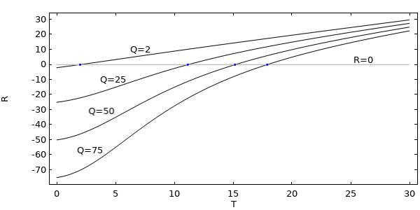 绘制不同Q值的残差的图形,它表示非线性问题中的热负荷。