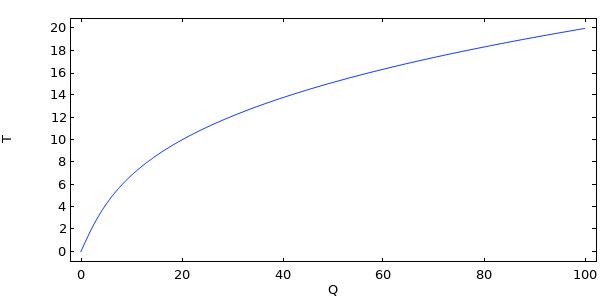 绘制具有单自由度的非线性问题的解的图。