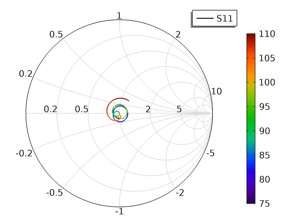 波导到微带线过渡模型的 COMSOL   Multiphysics 模型的史密斯圆图