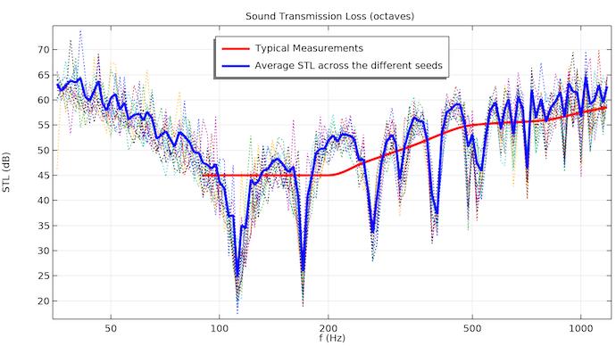 在对 15 种不同随机载荷进行频率扫描时,通过混凝土墙的 STL 的仿真结果。