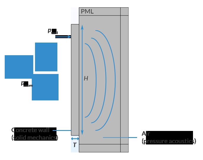 STL 混凝土墙模型的模型设置的二维视图带有不同的物理标记。