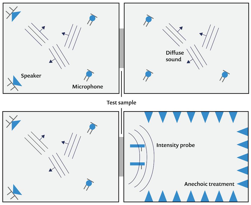 该图显示了用于测量房间声学中的声音传输损耗的两室方法的配置的两种变体。