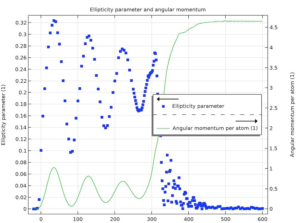 带有线和点的图,可视化椭圆度参数和角动量。