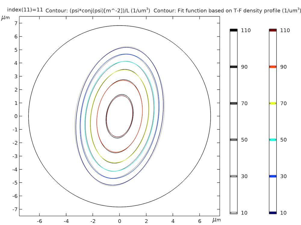 在彩虹色表中显示拟合数据和拟合函数的 2D 图。