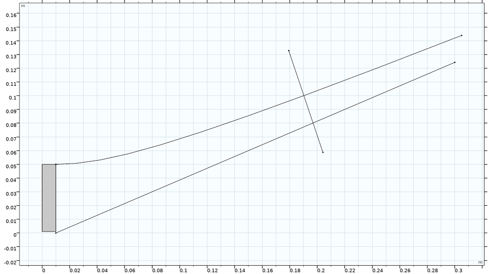 截断阴极和阳极曲线之前,皮尔斯电子枪的模型几何形状。