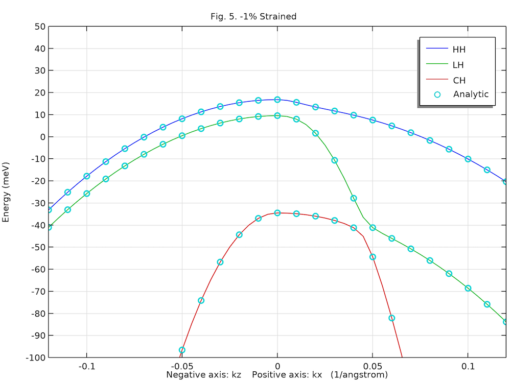 A results plot for a strained Wurtzite GaN band structure.