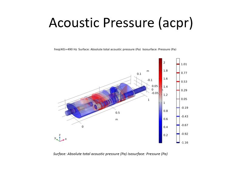 使用默认幻灯片模板的,带有汽车消声器的 COMSOL Multiphysics 模型的 Microsoft PowerPoint 幻灯片的屏幕截图。