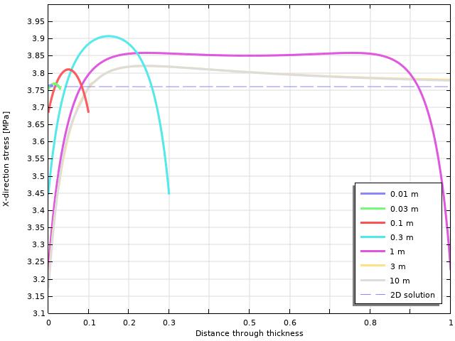 绘制 0.01 m(蓝色)、0.03 m(绿色)、0.1 m(红色)、0.3 m(浅绿色)、1 m(粉红色)、3 m(黄色)的水平应力变化的线图 、10 m(灰色)和二维解决方案的虚线
