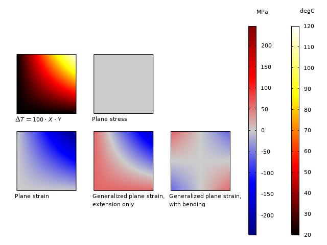 方形板模型的温度分布和面外应力的不同模拟图,以双 y 轴的红蓝和红白颜色梯度可视化