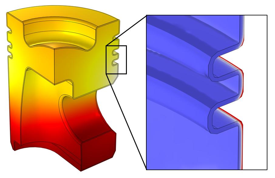 活塞头模型的仿真结果,温度场以红色和黄色显示,特写插图显示部分边界层域的感应加热以蓝色和红色显示