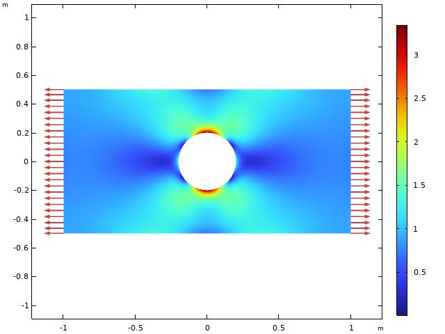 带有孔的薄板中 von Mises 等效应力的模拟结果,在彩虹色表中显示,两个方向都有红色箭头