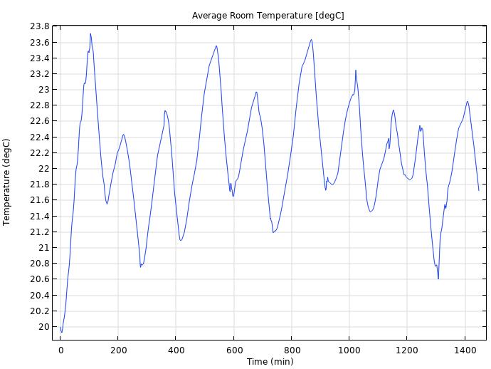 在 COMSOL Multiphysics 中绘制小办公室平均温度的折线图