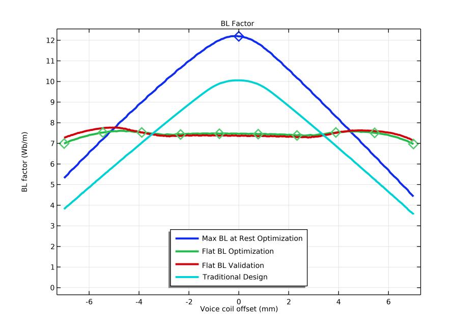绘制磁路设计在静止(蓝色)、优化(绿色)、验证(红色)和传统(青色)时的 BL 曲线的折线图