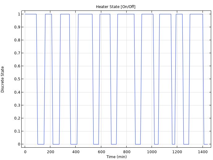 绘制 HVAC 系统设计中开/关加热器循环模式的线图