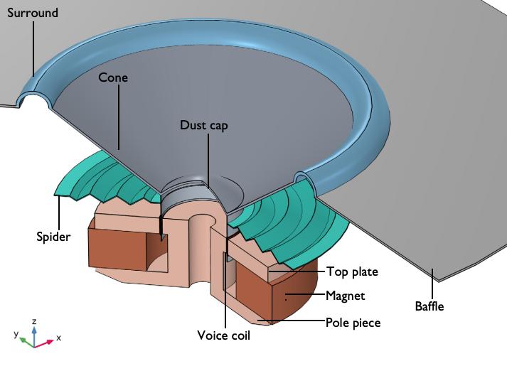 典型扬声器设计的示意图,包括悬挂系统,部件标记为:环绕声、锥盆、蜘蛛网、防尘帽、音圈、顶板、磁铁、极片和挡板。