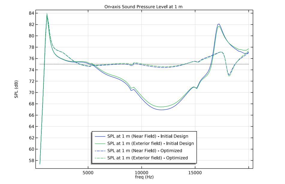 绘制在 1 m 处工作的高音扬声器的轴上声压级的线图,蓝色和绿色线分别表示初始设计和优化设计