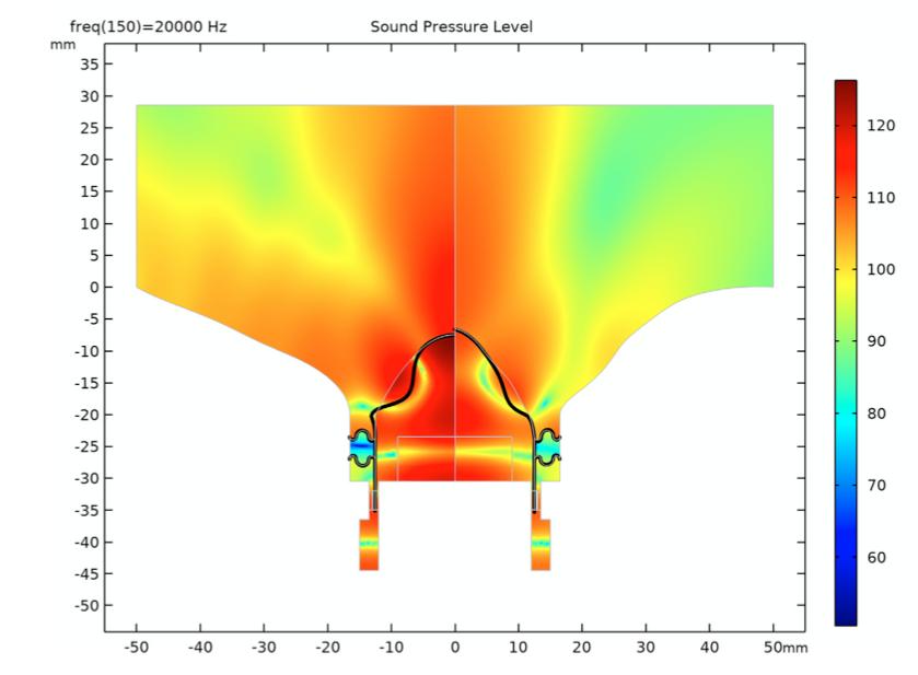 仿真结果显示了最高频率 SPL 的初始(左)和优化(右)高音扬声器设计的变形,在彩虹色表中可视化。
