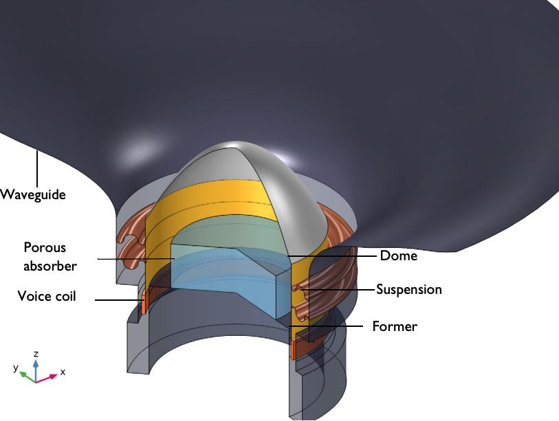 典型高音扬声器的示意图,标有主要组件,包括圆顶、悬架、波导、多孔吸收器、音圈和线圈架