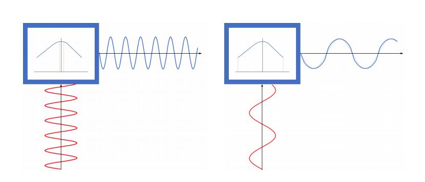 并排图像显示了当被高频激发时音圈中的位移,波更紧密,波更近,低频激发,波更松散,更分散