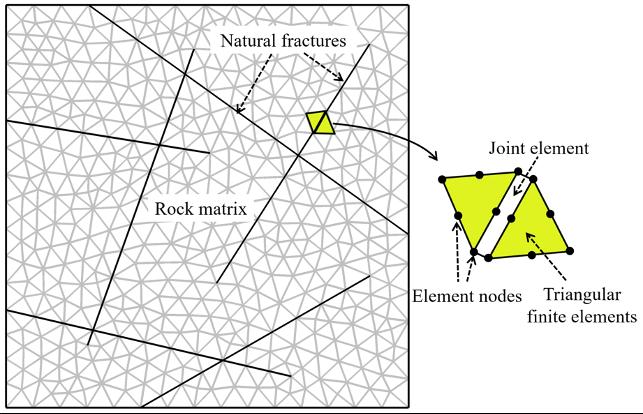 流体力学模型的离散化网格,其中标记了天然裂缝、岩石基质、节理元素、元素节点和三角形有限元