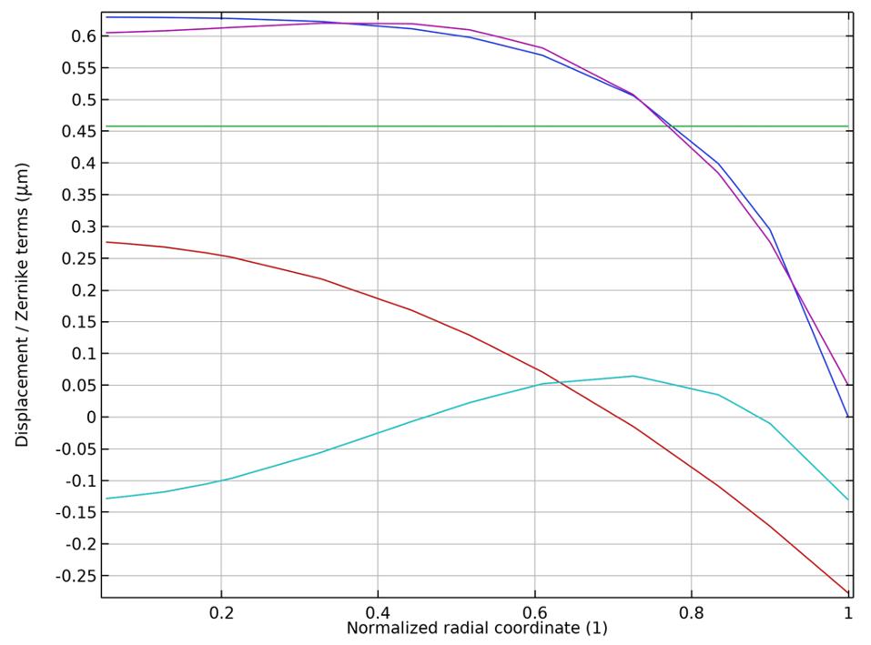 COMSOL Multiphysics 中比较位移场的线图,蓝色显示,泽尼克多项式拟合紫色,活塞为绿色,散焦为红色,球差为青色