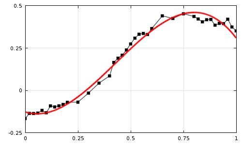 显示原始实验数据的图,可视化为黑点,拟合三次多项式,可视化为红色曲线