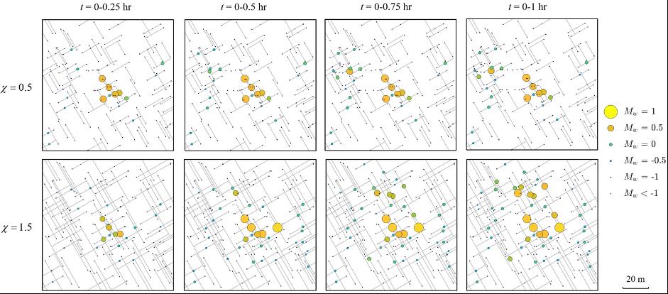 一个 2×4 的图像网格,显示了不同时间戳下裂隙岩中诱发地震事件的空间分布和演化