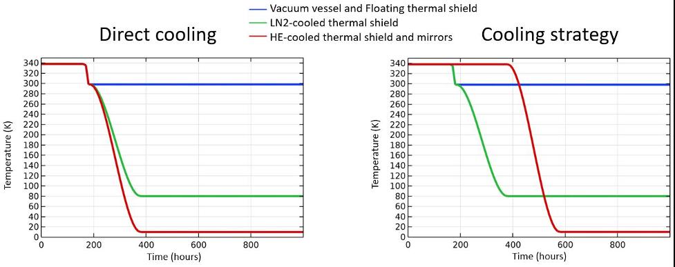 比较直接冷却和镜塔上更多样化的冷却策略的并排图