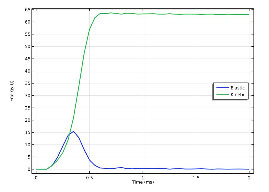 绘制高尔夫球在被球杆击打之前、期间和之后的总弹性能(用蓝线显示)和动能(用绿线显示)的线图