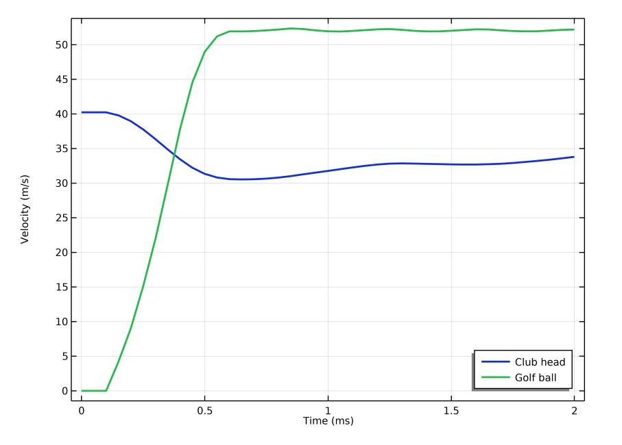 绘制杆头速度的折线图(以蓝线显示)和高尔夫球(以绿线显示)